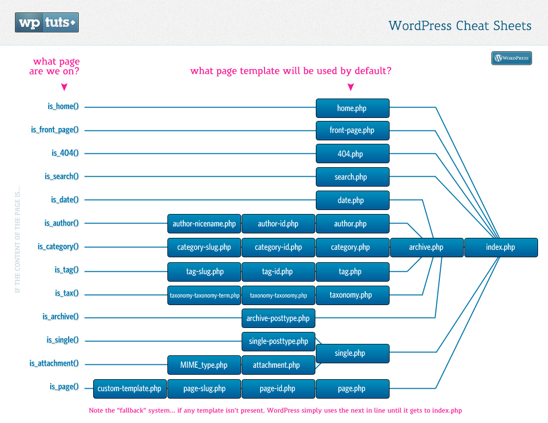 Understanding The Wordpress Template Hierarchy Press Up