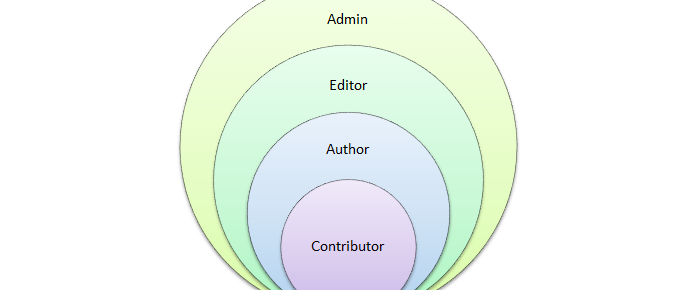 WordPress User Roles Explained
